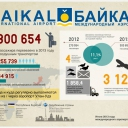 "Отчёт о работе аэропорта ""Байкал"" за 2013 год"