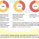 Инфографика: 10 фактов о солнечной энергии